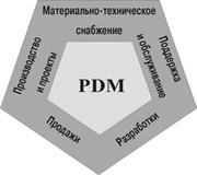 Внедрение PDM-систем
